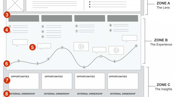 When and How to Create Journey Maps