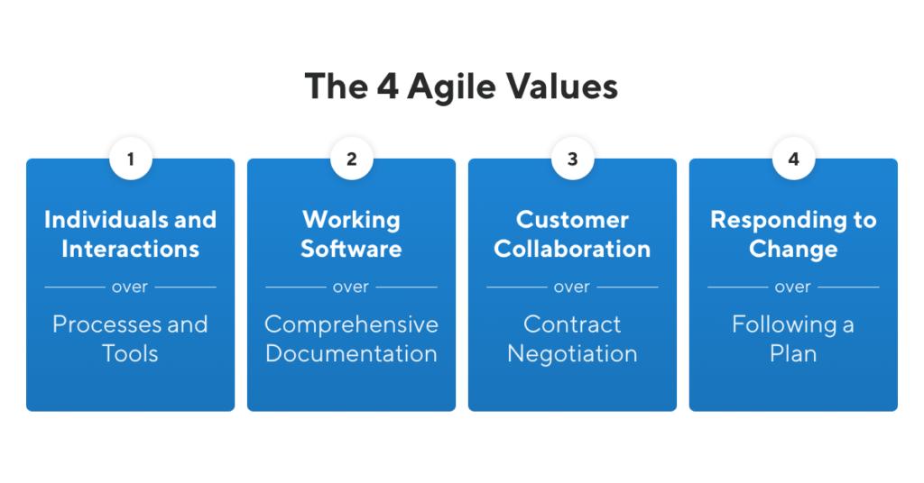 Four Agile Values